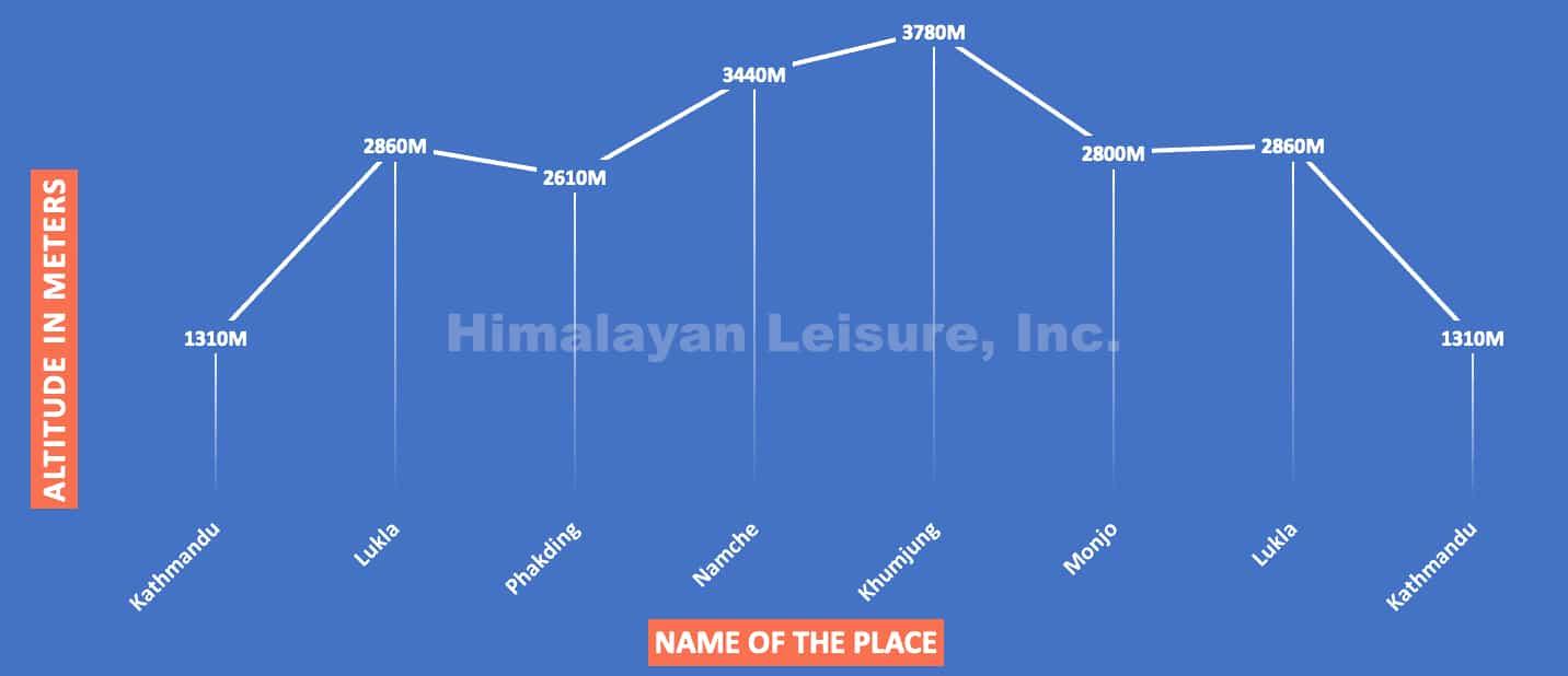 11everest panorama trek chart
